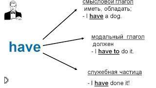 Смотреть онлайн Важные глаголы английского языка: be, have, do